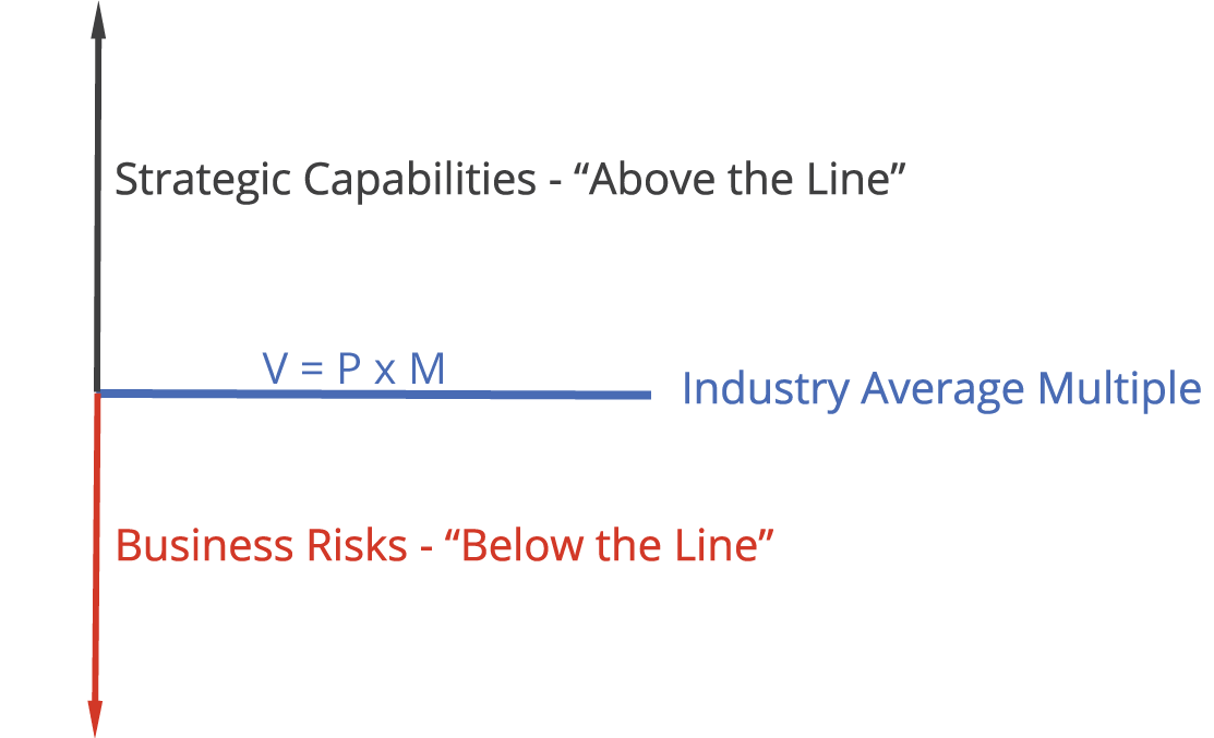 """Up Arrow with the text strategic capabilities """"above the line"""" horizontal line below with V = P x M industry Average Multiple and a down arrow with Business Risks """"Below the Line"""""""