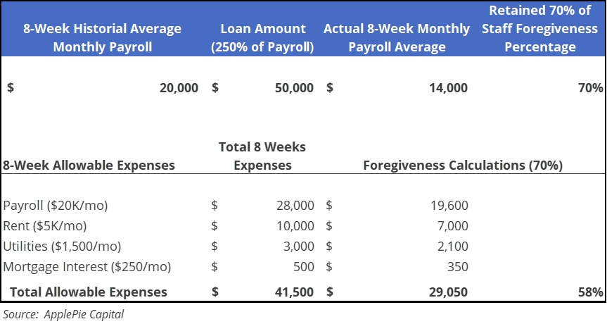 Table showing the possible impact of loan forgiveness at 70%
