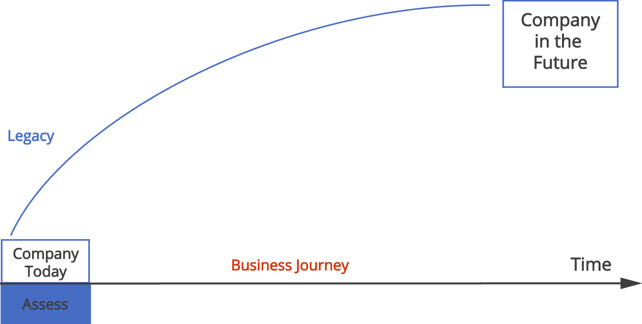 "Diagram showing the Company Today and the business journey to the Company in the Future. Comment ""Assess"" below the Company Today."