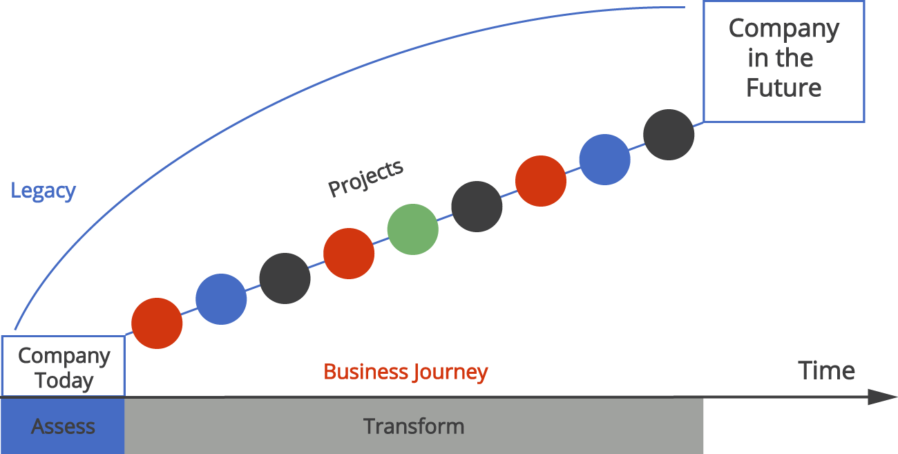 Diagram 2 showing the Business Journey Showing Projects to the future Company
