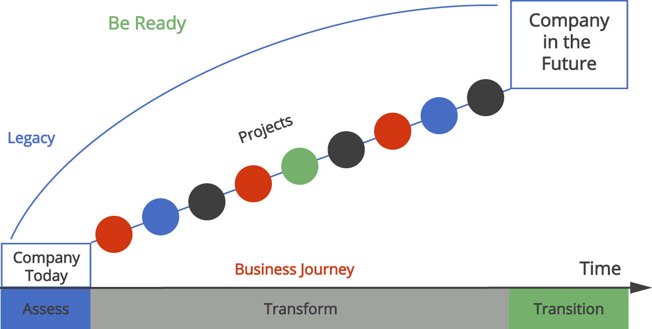 Diagram showing the Business Journey from the Company today to that of the future and the 3 phases of Assess| Transform | Transition