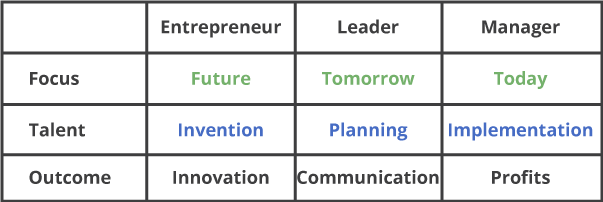 Table with Colum headings Blank, Entrepreneur, Leader & Manager Row 1, label Focus, Future, Tomorrow, Today, Row 2 Label Talent, contents Invention, contents Planning, Implementation, Row 3 table Outcome Innovation, Communication & Profits.