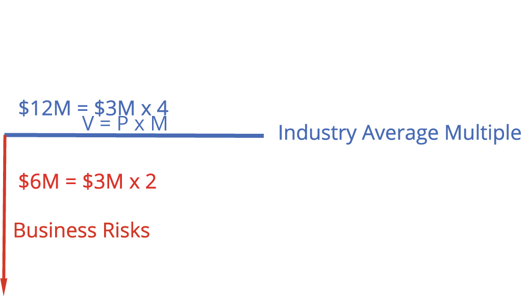 Blue Horizontal Line showing V=PxM , Industry Average Multiple and an example of $12M = $3M Profit X Multiple of 4 as prior with a red vertical line showing the valuation impact of a smaller multiple $6M = $3M x2 and Business Risks underneath