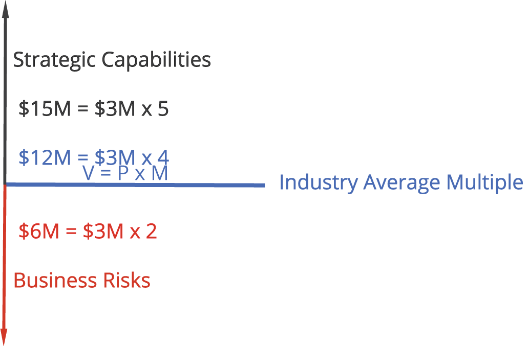 Full framework showing Strategic Capabilities $15M = $3M Profit x a Multiple of 5. Pluas Blue Horizontal Line showing V=PxM , Industry Average Multiple and an example of $12M = $3M Profit X Multiple of 4 as prior with a red vertical line showing the valuation impact of a smaller multiple $6M = $3M x2 and Business Risks underneath