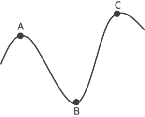 Standard Industry Cycle with A at the top of Curve 1, B in the trough and C in the peak of the next curve