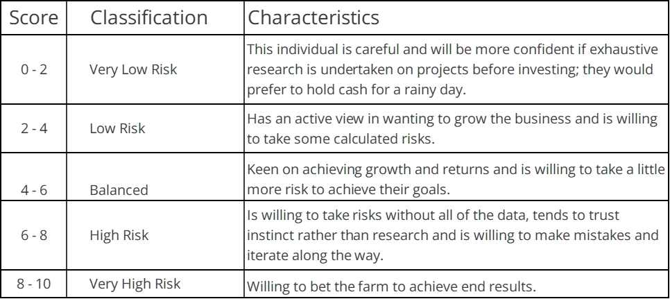 Table Showing 5 categories of risk across 10 points and their chracteristics