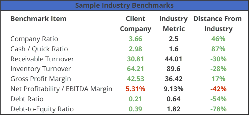 Sample Industry Benchmark table showing the item the individual c0ompany, the industry and the distance from that metric