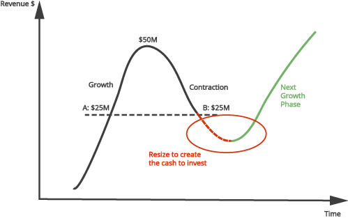 Economic Curve demonstrating that the infrastructure that supports the business prior to a recession needs to change to support your next growth cycle