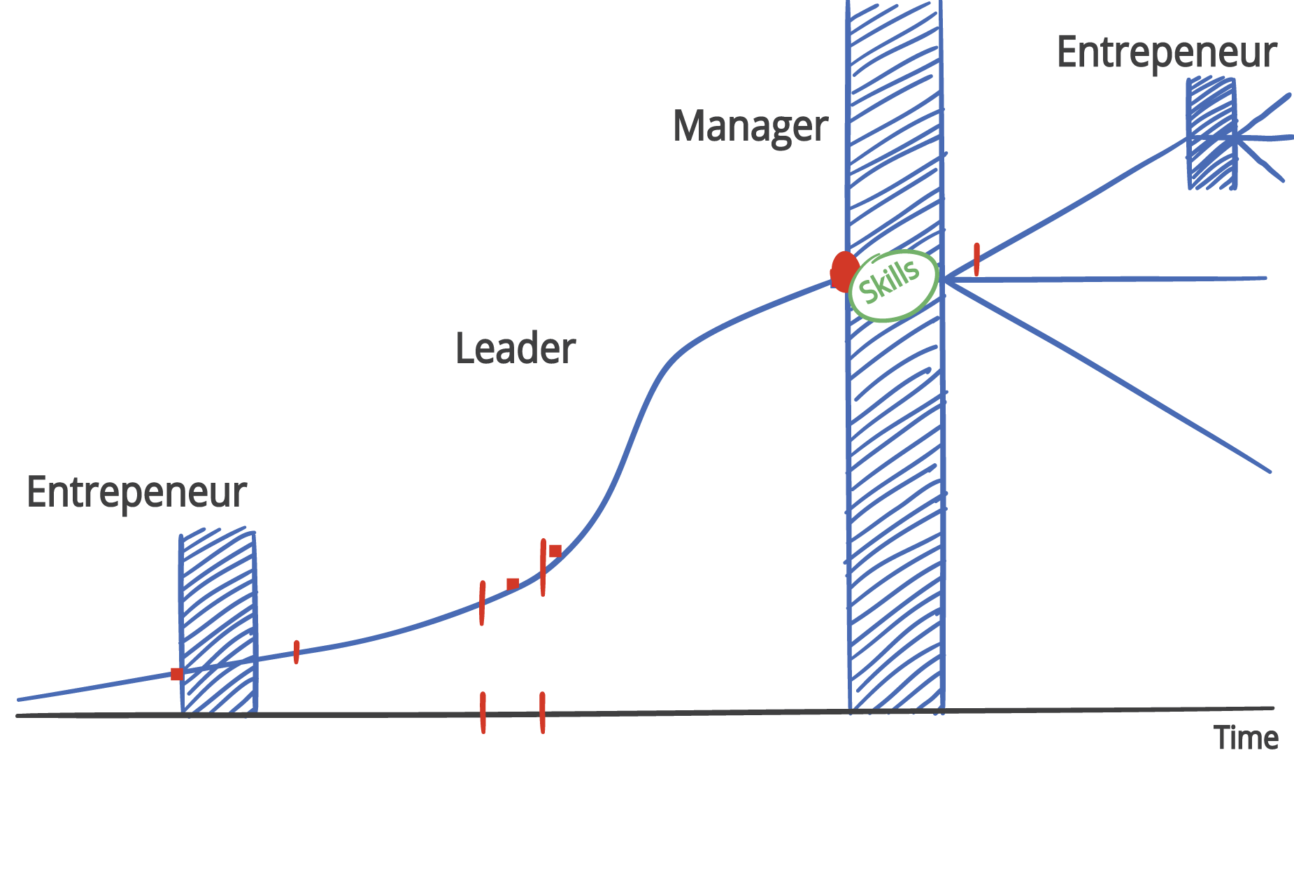 Business Cycle Graph showing entrepreneur, leader and manager along the growth over time line